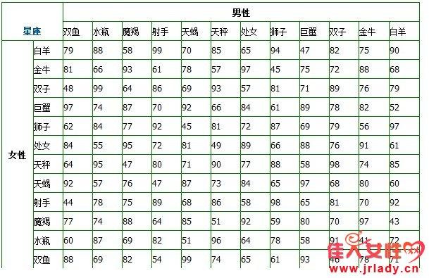 十二星座配对表